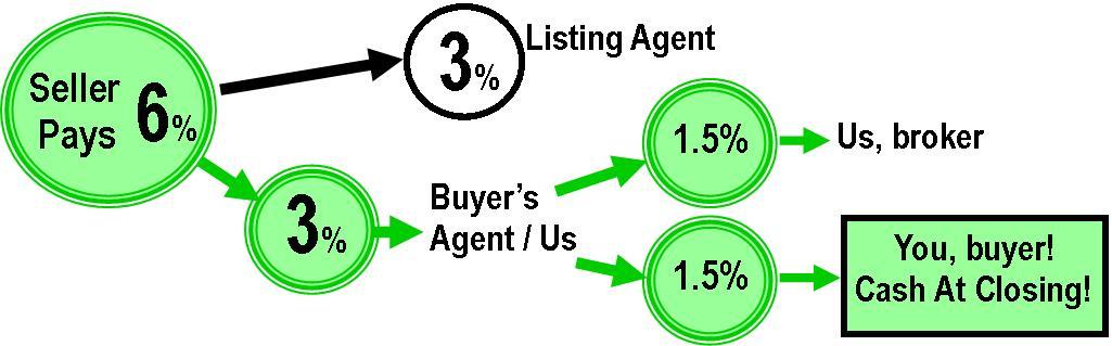 Buyer Rebate Program for Virginia Home Buyers