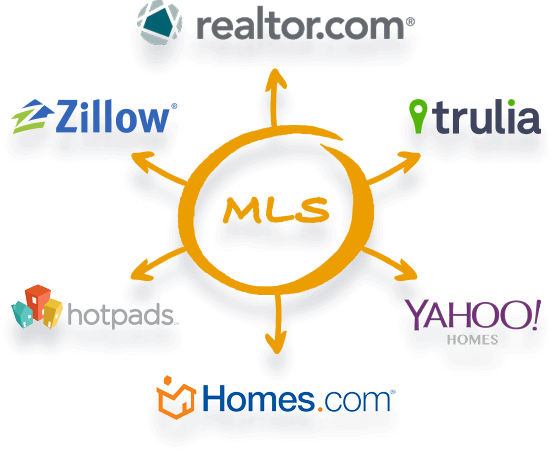 MLS plus hundreds of other popular real estate portals